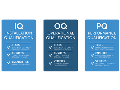 IQ, OQ, and PQ Validation Services